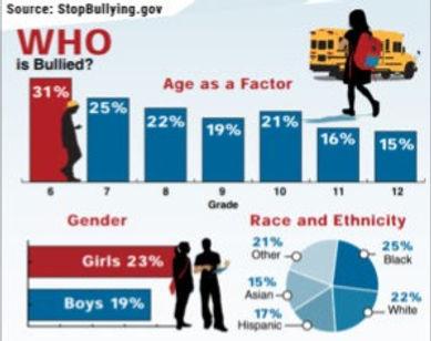 Bullying-Stats-300x237_edited.jpg