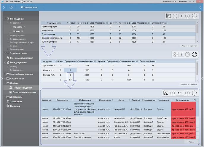 Возможности интерактивных отчетов СЭД