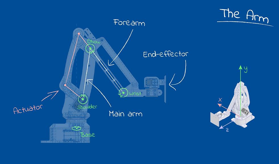 robot arm blueprint.png