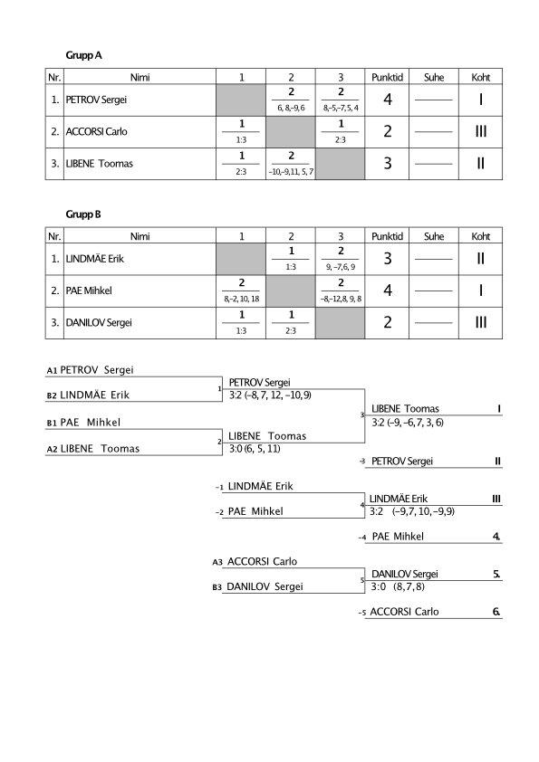 Pinx_Tour_Results_November.jpg