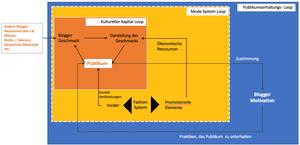Abbildung 1: Momentaufnahme eines dynamischen Prozesses, der im Laufe der Zeit wiederholt wird. Es werden drei Schleifen (Loops) gezeigt. (Darstellung in Anlehnung an MC)