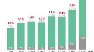 2016人普通話考中文 較首屆DSE多1.5倍