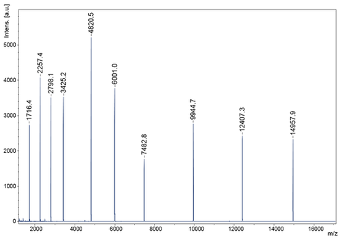 SpheriCal® Neat 10 Point (1,500-15,000 Da)