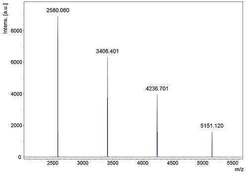SpheriCal® Aqua Peptide High (2,500 - 5,200 Da)