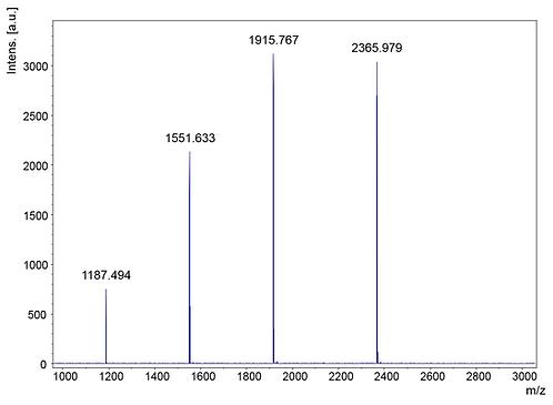 SpheriCal® Aqua Peptide Medium (1,000 - 2,500 Da)