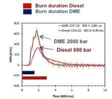 Burn Duration Diesel vs DME.jpg
