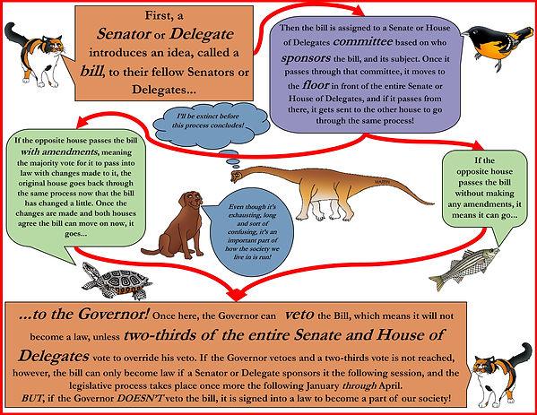 LegislativeProcessforKidsPage.jpg
