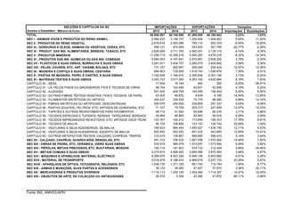 EXPORTAÇÕES DE VESTUÁRIO E CONFECÇÃO CRESCERAM 9,5% EM 2014