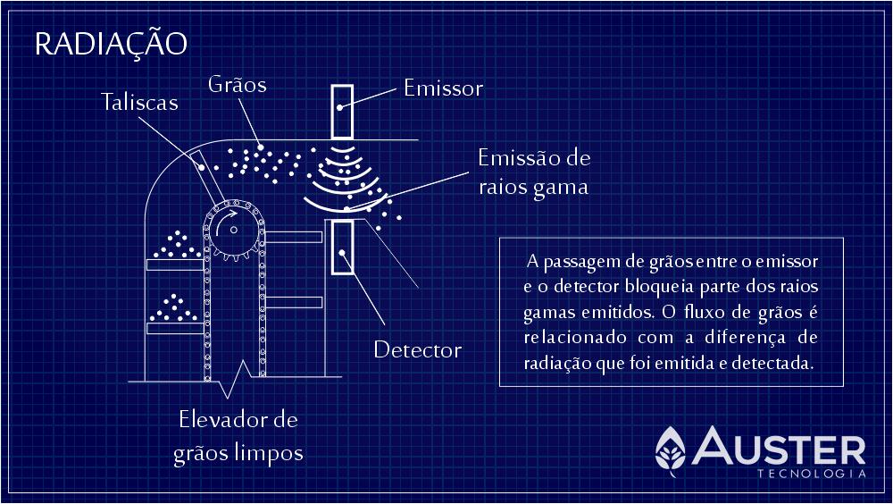 Esquema de um sistema de medição de fluxo de grãos por radiação - Auster Tecnologia