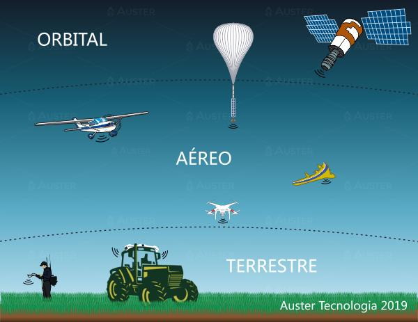 Diferentes níveis de coleta das informações do sensoriamento remoto - Auster Tecnologia