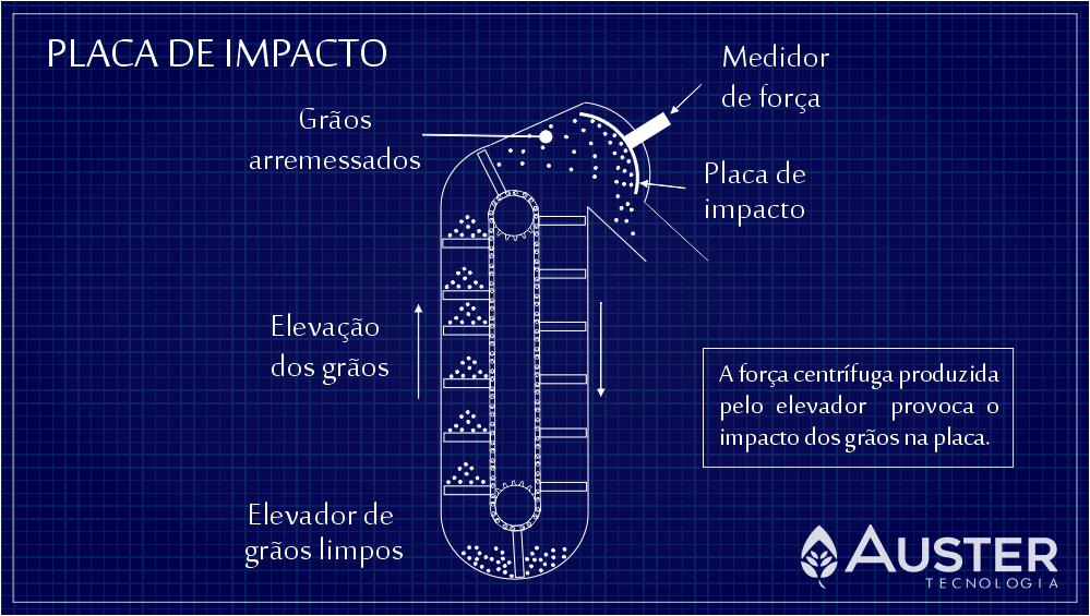 Esquema de um sistema de medição de fluxo de grãos por placa de impacto - Auster Tecnologia