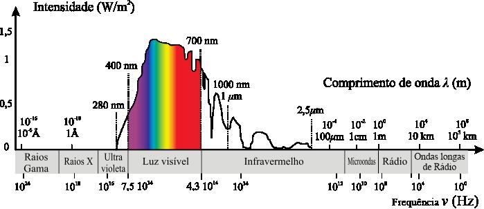 Gráfico da intensidade de radiaçãoeletromagnética na superfície terrestre - Auster Tecnologia