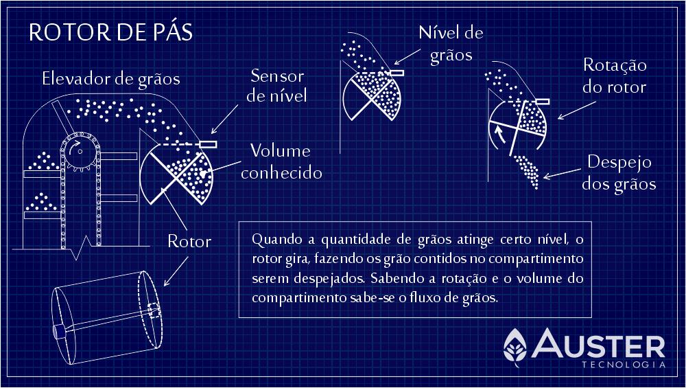 Esquema de um sistema de medição de fluxo de grãos por rotor de pás - Auster Tecnologia