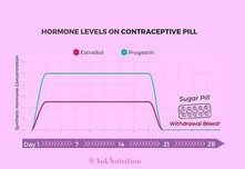 Low Sex Drive, Energy + Mood? Why The Pill Might Be The Cause.