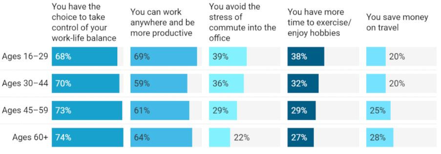 Statistics representation of the advantages of working remotely