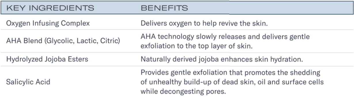 Oxygen Infusion Wash Ingredients.png