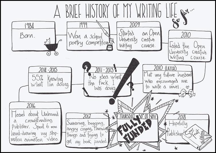 A doodled timeline of a writer