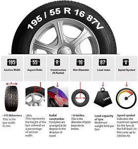 How To Read Tire Size >> How To Read Tyre Size And Other Specifications