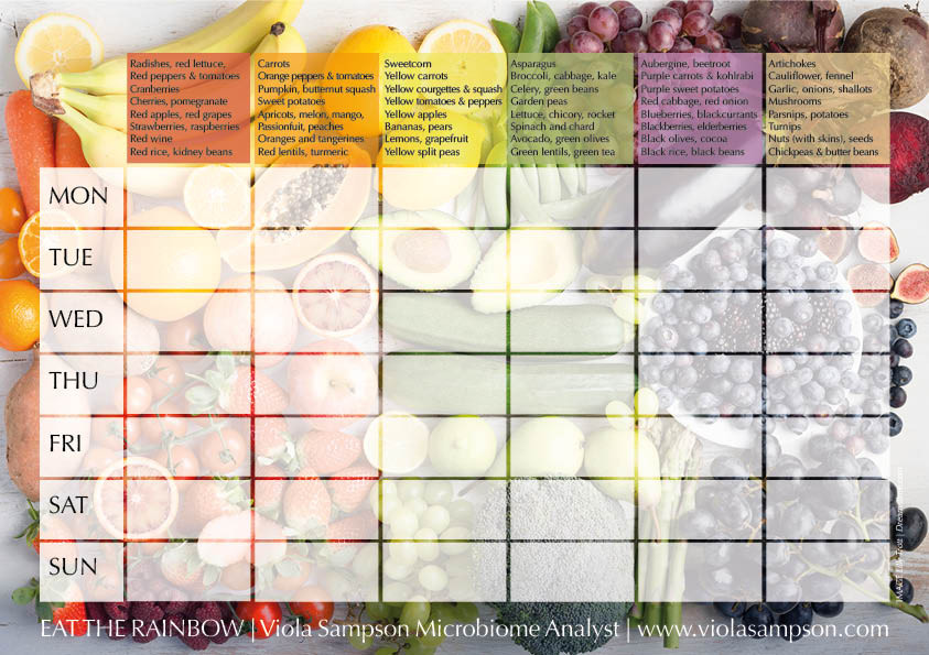Eat the rainbow chart for microbiome diversity