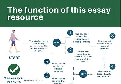 Summary of the Proposed Open Educational Resource.