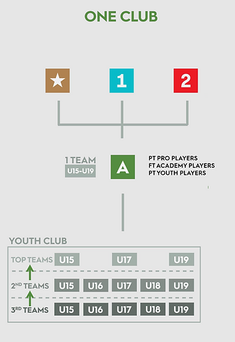 USL Academy Youth Network.png