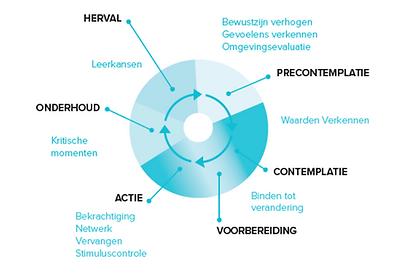 Afbeelding_Prochaska et al_TTM_cyclus ge