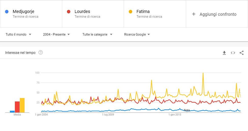 Confronto popolarità Lourdes, Fatima, Medjugorje