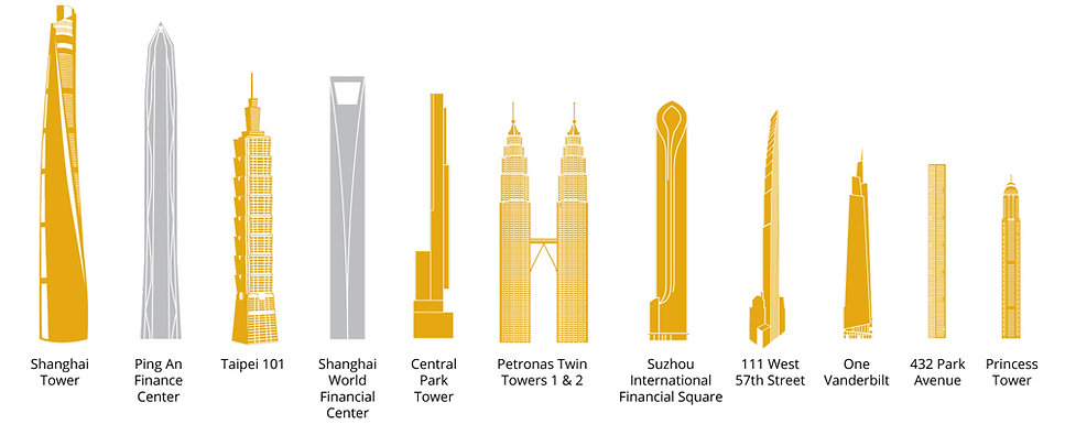 12 tallest buildings that use damping systems