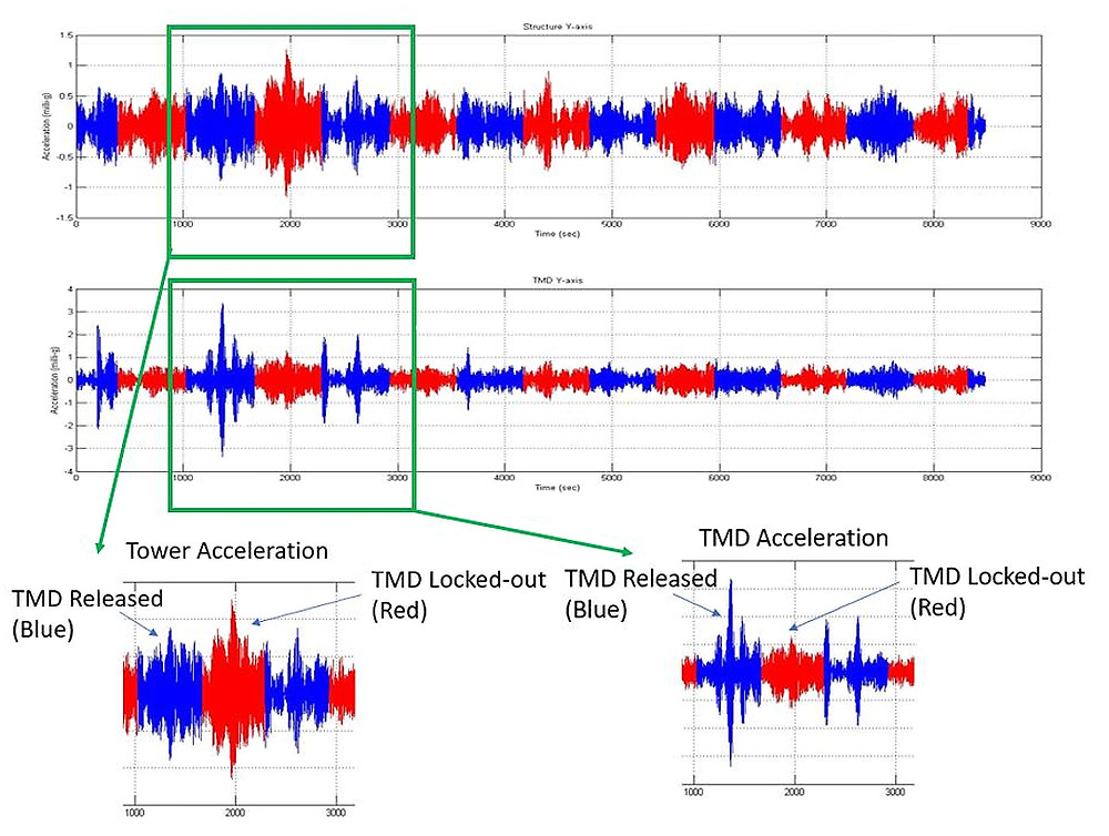 Graphs showing TMD and tower accelerations