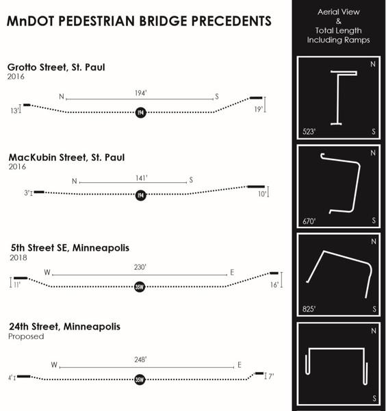 Pedestrian Bridge Precedents Twin Cities