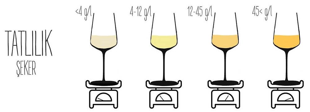 tatlılık şarap wine somelyer