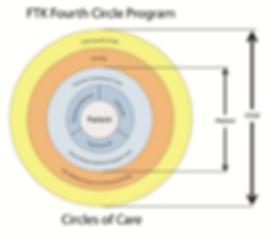 4circle fund.PNG