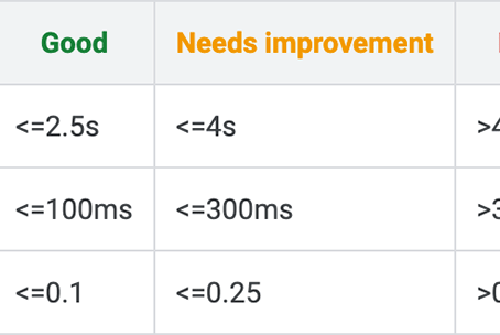 Google updated metric boundaries for core web vitals in Search Console