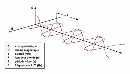 onde electromagnetique champs elecromagnetique