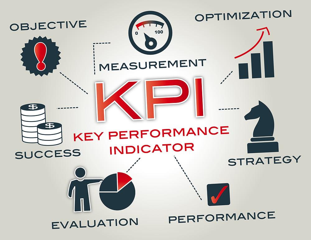 I KPI servono a capire se l'azienda sta raggiungendo i propri obiettivi e cosa può migliorare