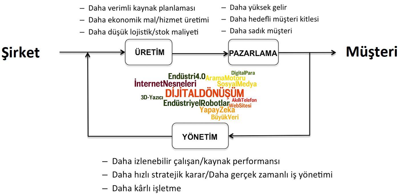 dijital dönüşüm - üretim-pazarlama-yönetim