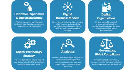 digital-transformation-simplified-six-domains-of-digital-simon-bates