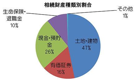 相続財産の分布図です。