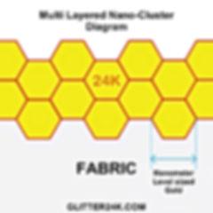 Multi layered nano cluster diagram
