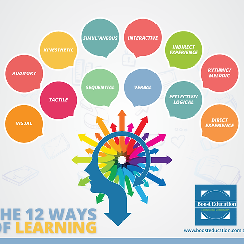 Poster - 12 Ways Of Learning