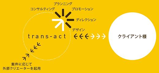 trans-act_業務内容_210610.png