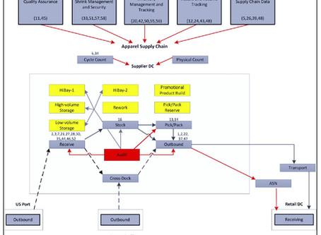 Estudio Universidad de Arkansas analiza ROI de RFID