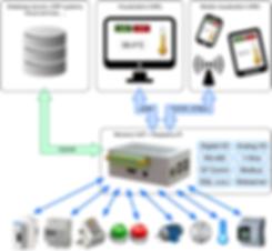 Nodos IoT.png