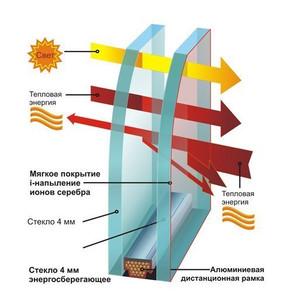 Как изобрели энергосберегающие окна