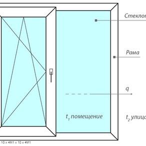Научные основы энергоёмкости окна