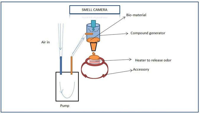 Smell camera schematics.JPG.1400x1400.jp