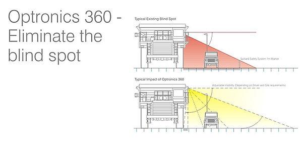 Optronics 360