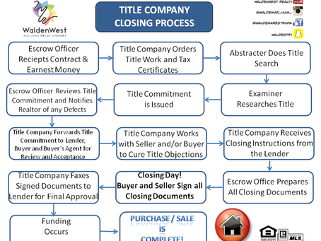 Title company; YES or No?