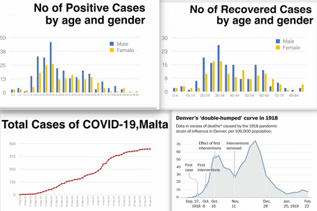 Epidemiological Report
