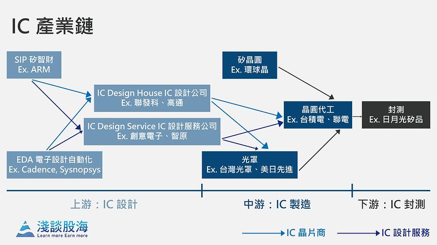 IC 設計